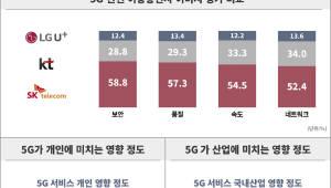 """소비자 10명 중 6명, """"5G 이용 생각 있다"""""""