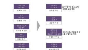 LG화학, 첨단소재사업본부 신설…신학철 체제 첫 조직개편