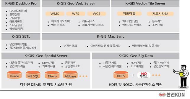 K GIS 솔루션 구성도