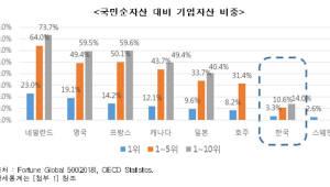 """한경연 """"韓기업 국부 대비 자산 비중 글로벌 최하위권"""""""