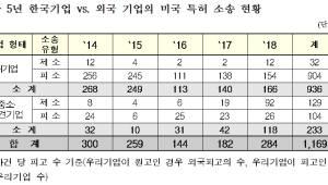 """한국지식재산보호원 """"한국 기업 美 지식재산 권리 행사 본격 나서"""""""