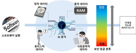 위젯누리, '머신러닝 이용 소프트웨어 인증' 국내 특허 출원