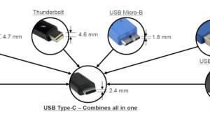 [테크리포트]모니터 연결부터 충전까지 포트 하나로