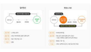 """네이버, 판매자 정산주기 앞당겨 """"원활한 자금 회전 돕는다"""""""
