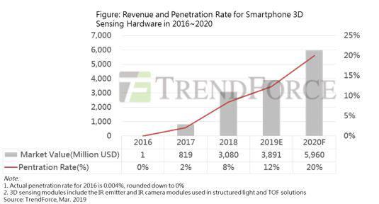트렌드포스가 예상한 3D 센싱 시장 추이와 스마트폰 침투율 변화