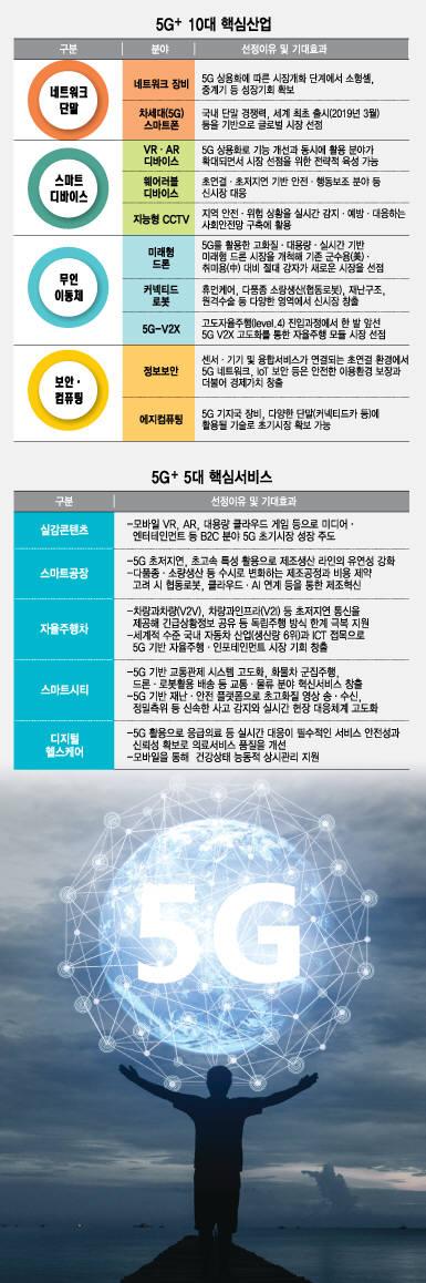 과학기술정통신부 등 10개 부처는 문재인 대통령이 참석한 가운데 8일 서울 올림픽공원에서 코리안 5G 테크-콘서트를 개최했다. 이 자리에서 5대 전략 분야에서 52개 세부 과제 수행이 골자인 5G+(5G플러스) 전략을 발표했다