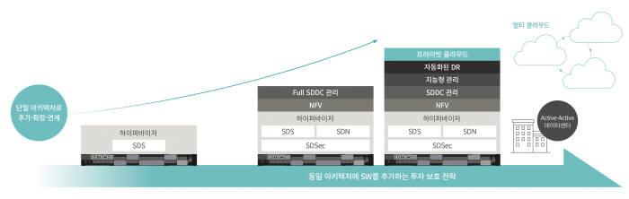 UCP를 통한 소프트웨어 정의 데이터센터(SDDC) 구축 전략