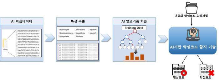 KISA, 국내 5개 대학 정보보호 학과에 'AI 보안기술' 전수