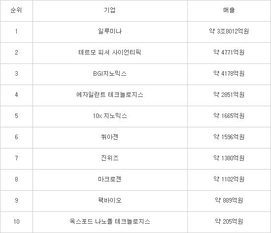 마크로젠, 글로벌 톱10 유전체 기업 선정..韓기업 유일