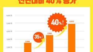 티몬, 작년 1254억원 적자, 매출은 전년 比 40% 급상승