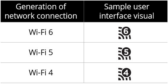와이파이 얼라이언스는 지난해 9월 사용자가 자신의 기기가 어떤 IEEE 기술을 지원하는지 직관적으로 알아볼 수 있도록, 802.11 기술마다 본인들의 상표명을 단계별로 지정했다 [사진=나무위키]
