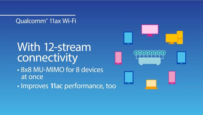 와이파이6를 지원하는 퀄컴의 8x8 MU-MIMO 기술은 기존 MU-MIMO보다 주파수 효율을 두 배 향상했다 [사진=퀄컴코리아]