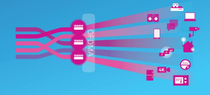OFDMA는 와이파이 채널을 더 잘게 쪼개 기기마다 연결해주는 데이터 전송 기술이다 [사진=퀄컴코리아]