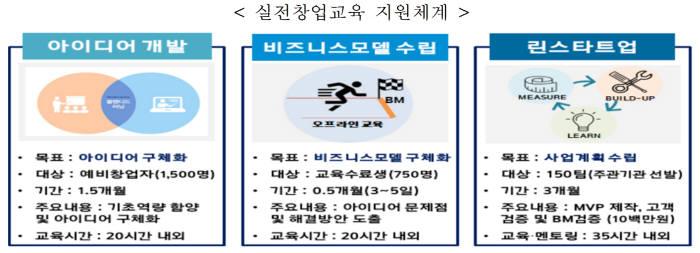 창업진흥원, '2019년 실전창업교육' 참여 예비창업자 1500명 모집