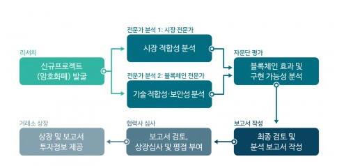 인벡스 신규 암호화폐 상장 심사단계