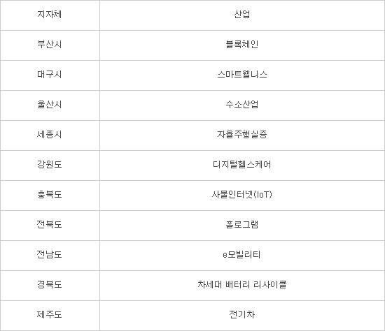 """한국형 샌드박스법 '규제자유특구' 시행, """"자율주행은 세종, 블록체인은 부산"""""""