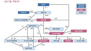 [그래픽]금호아시아나그룹 지배구조