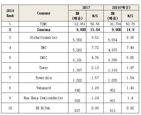 주요 파운드리 제조사와 매출 추이(자료: IBS. 2018년 12월 기준).