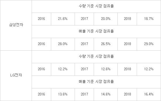 """삼성 LG 프리미엄 TV전략 통했다...""""판매 수량 줄었지만 매출 점유율 늘어"""""""