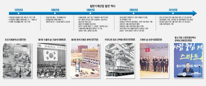 [기획] 기계산업 50년, 국산화 넘어 세계로 간다