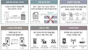국민은행, 통신·금융 원스톱 서비스 개발 착수