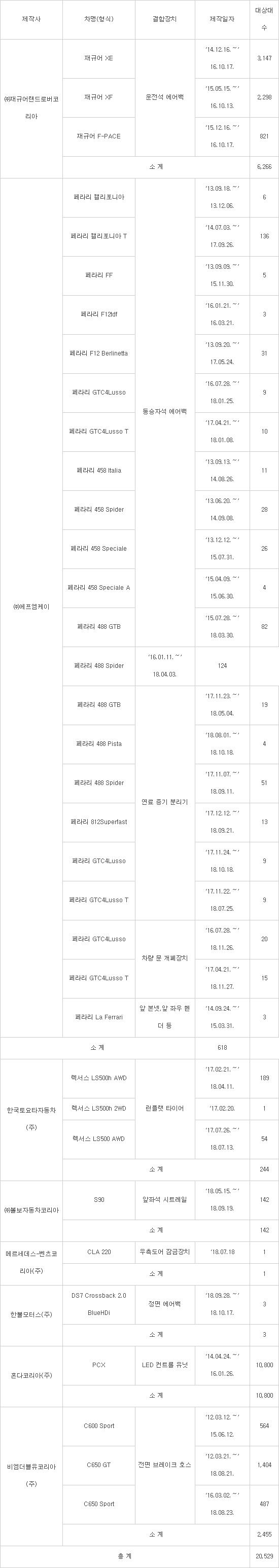 """'슈퍼카' 페라리 13종 대거 리콜…""""안전기준 위반"""""""
