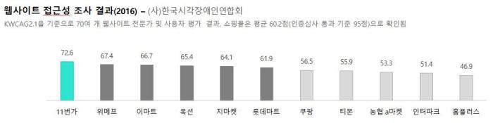 쇼핑몰 웹사이트 접근성 조사 결과(2016년 한국시각장애인연합회 자료). 에스앤씨랩 제공