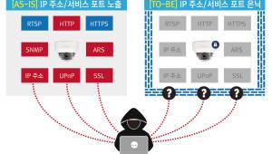 """아라드네트웍스, IP 은닉 해킹방지 솔루션 '아라드' 24일 'WIS' 공개… """"스마트홈·CCTV 적용"""""""