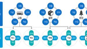 NIA 빅데이터 플랫폼 경쟁 치열…44개 컨소시엄 몰려