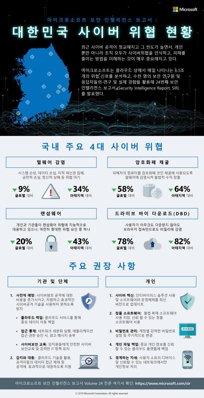 """한국MS, """"지난해 랜섬웨어↓ 암호화폐 채굴·공급망·피싱 공격↑"""""""