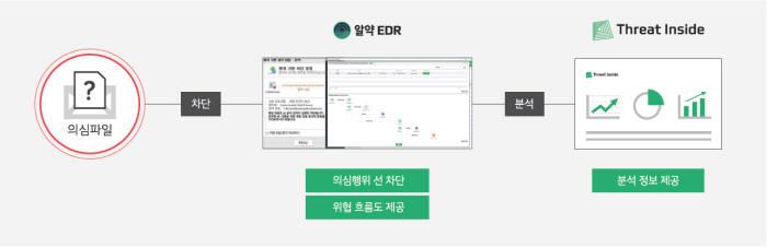 이스트시큐리티, 엔드포인트 위협·대응 '알약 EDR' 출시
