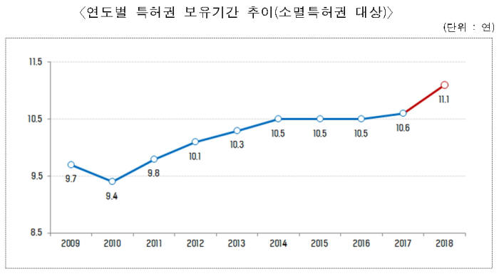 특허청, 특허 평균수명 11.1년...10년간 1.4년 늘었다