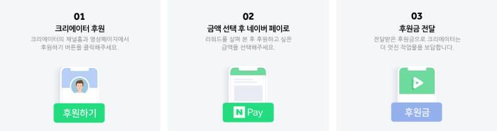 네이버TV 후원기능