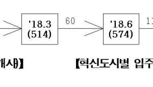 올 1분기 혁신도시 135개사 입주..총 828개사