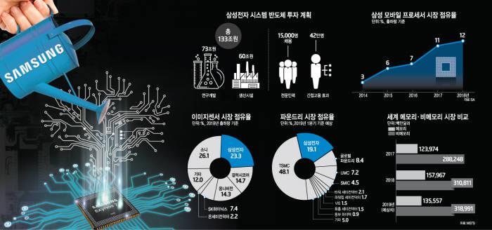 [이슈분석]비메모리 자신감 붙은 삼성…'반도체 비전2030' 선언 배경은