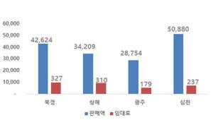 """""""사무실 임대료, 베이징·상하이·선전이 서울보다 비싸"""""""