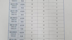 {htmlspecialchars('오신환 사보임' 국회법 어긋날까? 10개월 임시회 중 236명 교체)}
