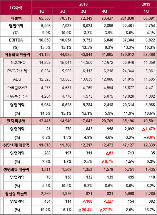 LG화학 사업부문별 매출과 영업이익 추이. (자료=LG화학)