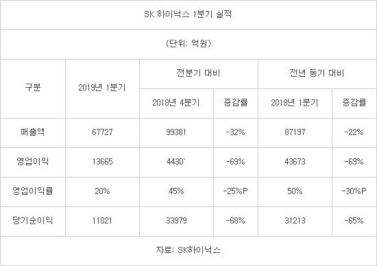 SK하이닉스, 1분기 영업익 1조3665억…전년비 69% ↓