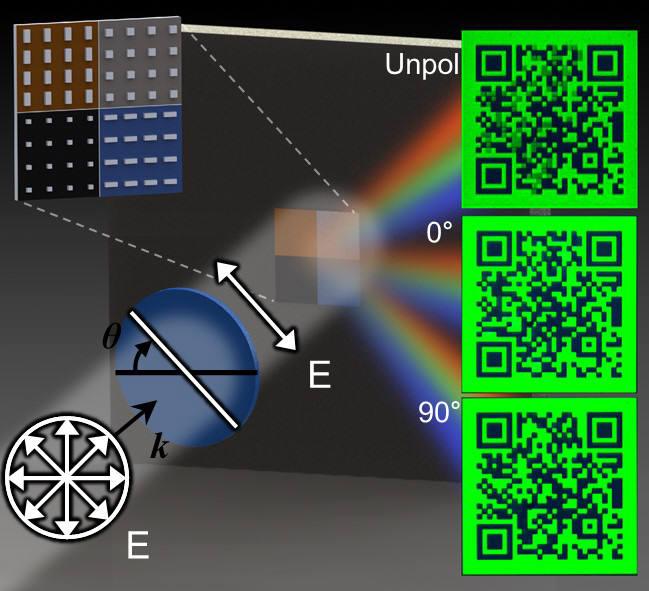 노준석 포스텍 교수 연구팀이 메타표면을 이용해 암호화된 QR코드를 삽입한 메타표면을 만들었다. 3D영화를 보기 위해 안경을 쓰지 않으면 제대로 된 입체영상을 볼 수 없듯이 편광이 없는 빛에서는 해석 불가능한 이미지가 나오지만 특정 편광각도에서는 숨겨진 정보를 복호화할 수 있는 이미지가 나온다.