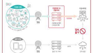 KT 세계 최초 '기업전용 5G' 첫 선