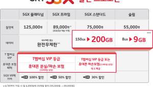 SK텔레콤, 5G 가입하면 요금할인·데이터 추가 제공