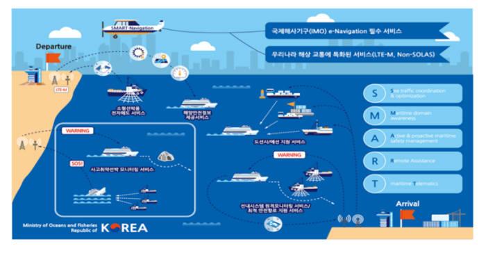 KT가 초고속무선해상통신망(해상망, LTE-M) 기지국 구축 우선협상대상자로 최종 선정된다. 해상통신망 개념도.