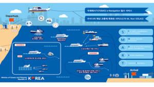 KT, 해상망 우선협상대상자 최종 선정