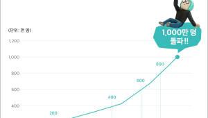 배달의민족 月이용자 1000만명 돌파