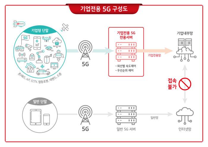 기업전용 5G 개념도