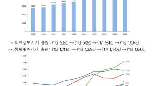 의료기기 특허출원 연평균 6.82% 증가...의료정보·생체계측기기 성장세