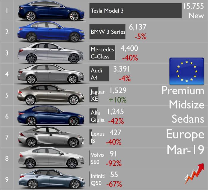 2019년 3월 유럽 프리미엄 중형 세단 판매 실적 (출처=카인더스트리어낼러시스)