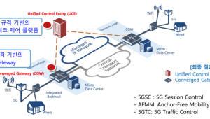 ETRI, LTE보다 20배 빠른 다중 액세스 트래픽 결합기술 개발...5G·와이파이·유선 결합