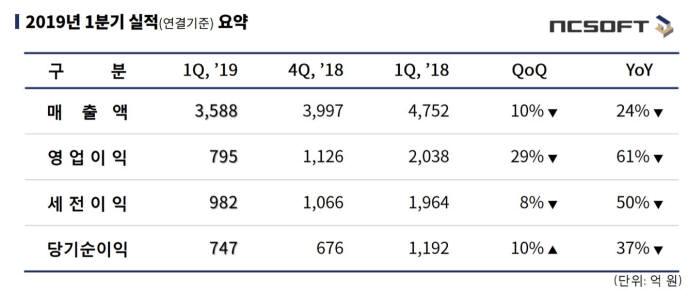 엔씨소프트 1분기 매출 3588억원, 전분기 대비 10% 감소